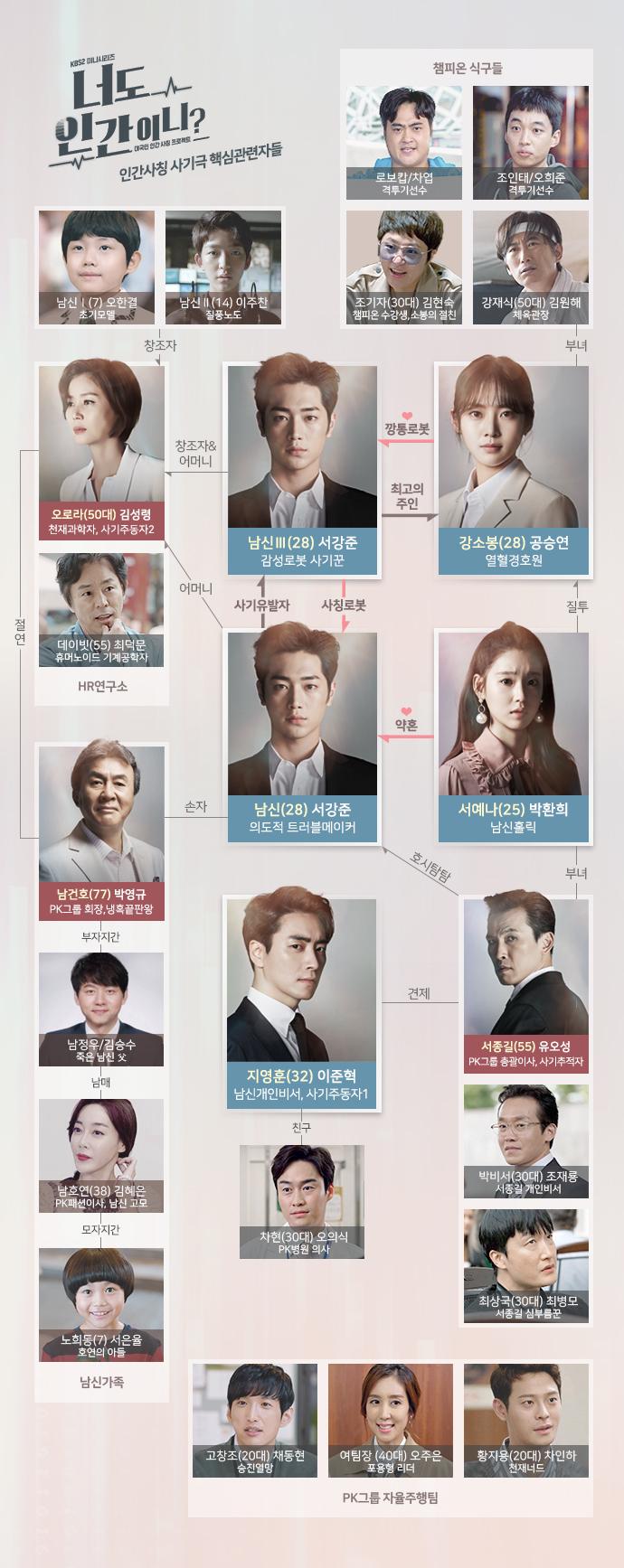 سریال کره ای آیا تو هم انسانی؟