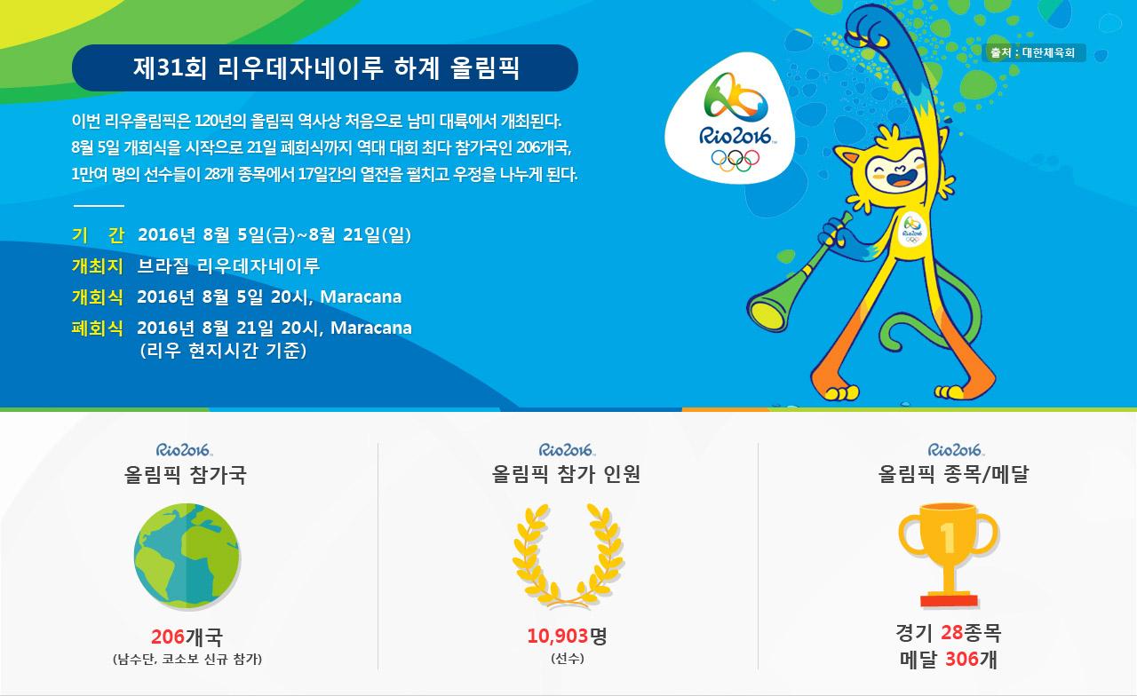 제31회 리우데자네이루 하계 올림픽, 이번 리우올림픽은 120년의 올림픽 역사상 처음으로 남미 대륙에서 개최된다. 8월 5일 개회식을 시작으로 21일 폐회식까지 역대 대회 최다 참가국인 206개국, 1만여 명의 선수들이 28개 종목에서 17일간의 열전을 펼치고 우정을 나누게 된다. 기간: 2016년 8월 5일(금)~21일(일), 개최지: 브라질 리우데자네이루, 개회식: 2016년 8월 5일 20시 Maracana, 폐회식: 2016년 8월 21일 20시 Maracana(리우현지시간기준), 올림픽 참가국: 206개국(남수단, 코소보 신규 참가), 올림픽 참가 인원: 10,903명(선수), 올림픽 종목/메달: 경기 28종목/메달306개
