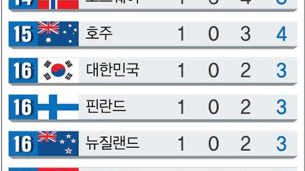 패럴림픽 한국, 金1·銅2개로 공동 16위…미국 종합 1위 확정