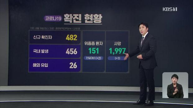 코로나19 신규 확진자 482명…내일 거리두기 개편안 발표