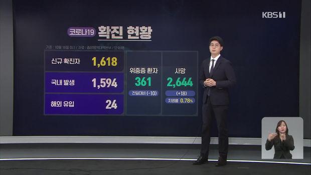 8일 연속 확진자 천 명대…접종 완료 63.9%